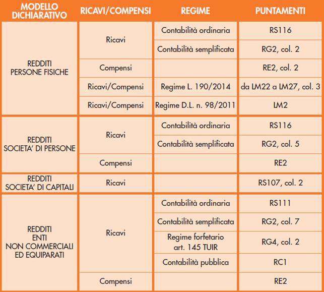 Contributi DL Sostegni: tabella aventi diritto